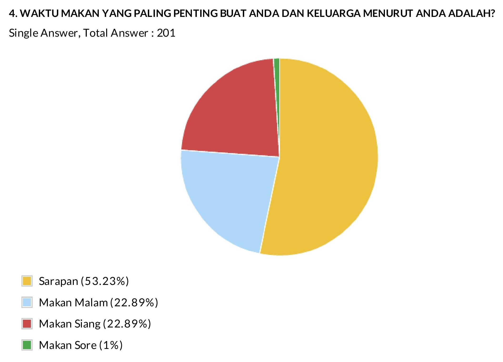 Moms breakfast preparing in indonesia survey report jakpat 4 most important meal ccuart Choice Image