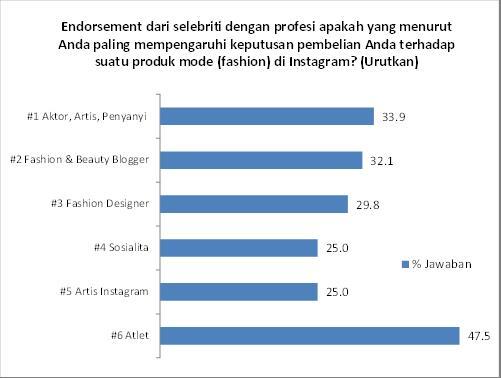 celebrity endorsement pdf