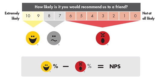 Nps kfc vs mcd vs pizzahut survey report for Net promoter score survey template