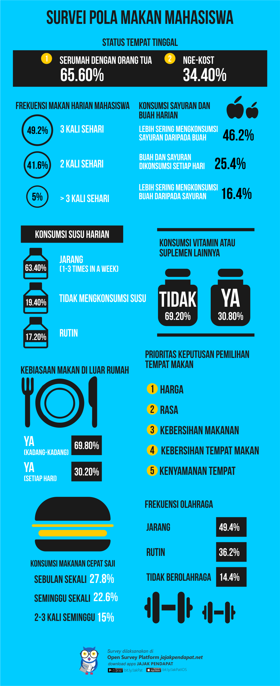 pola makan_in