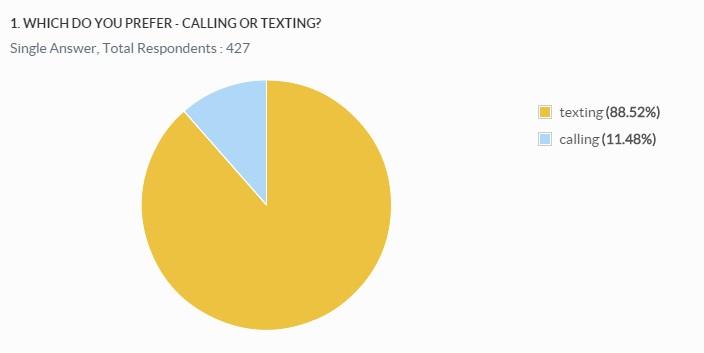 dating calling vs texting