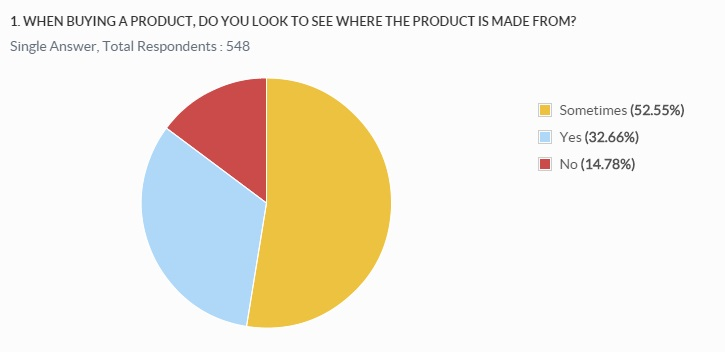 Q1. When buying a product, do you look to see where the product is from