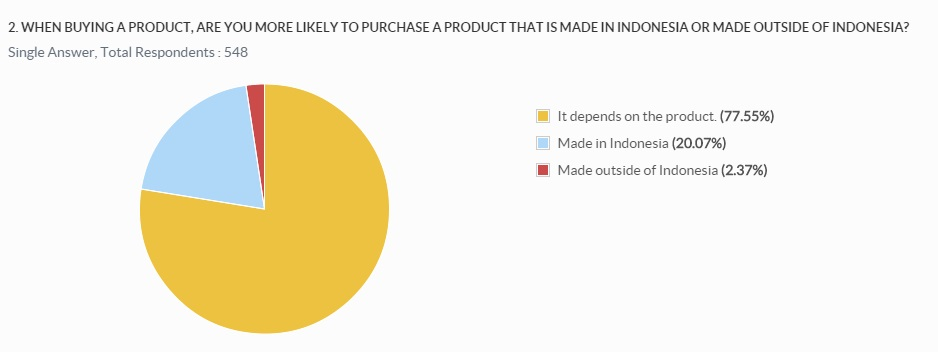 Q2. Are you more likely to purchase a product made in or out of Indonesia
