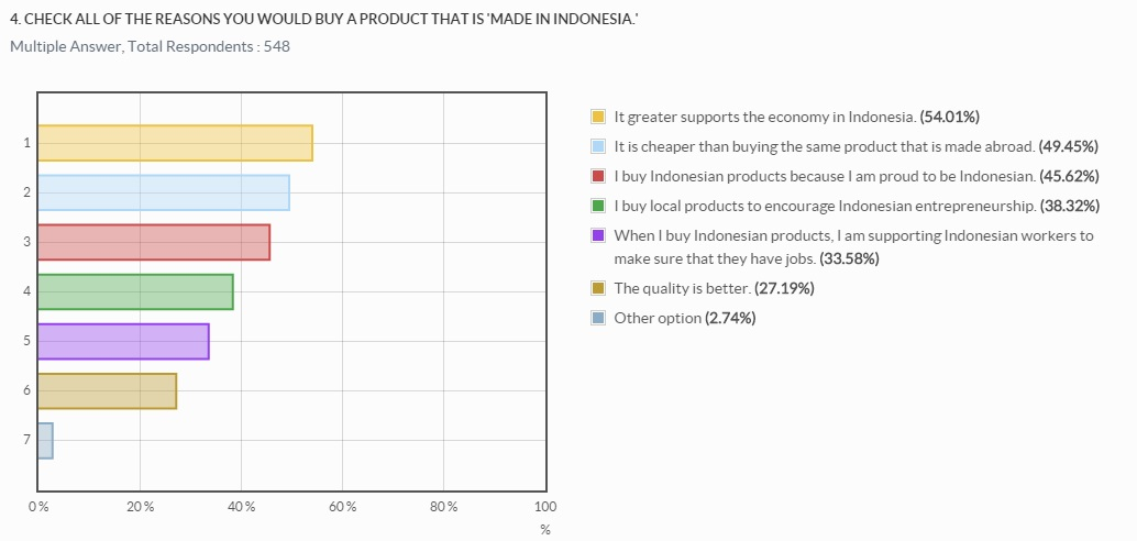 Q4 - reasons for buying Indonesian products