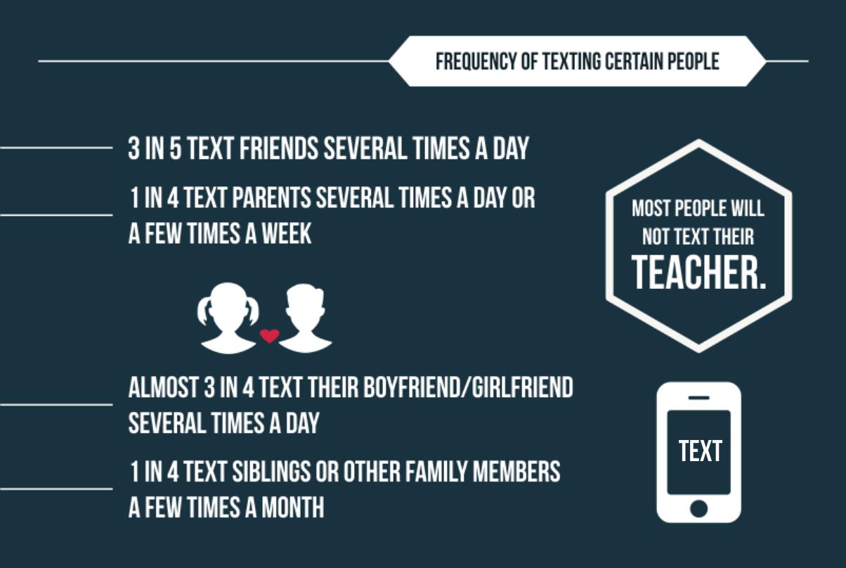 how often to text boyfriend