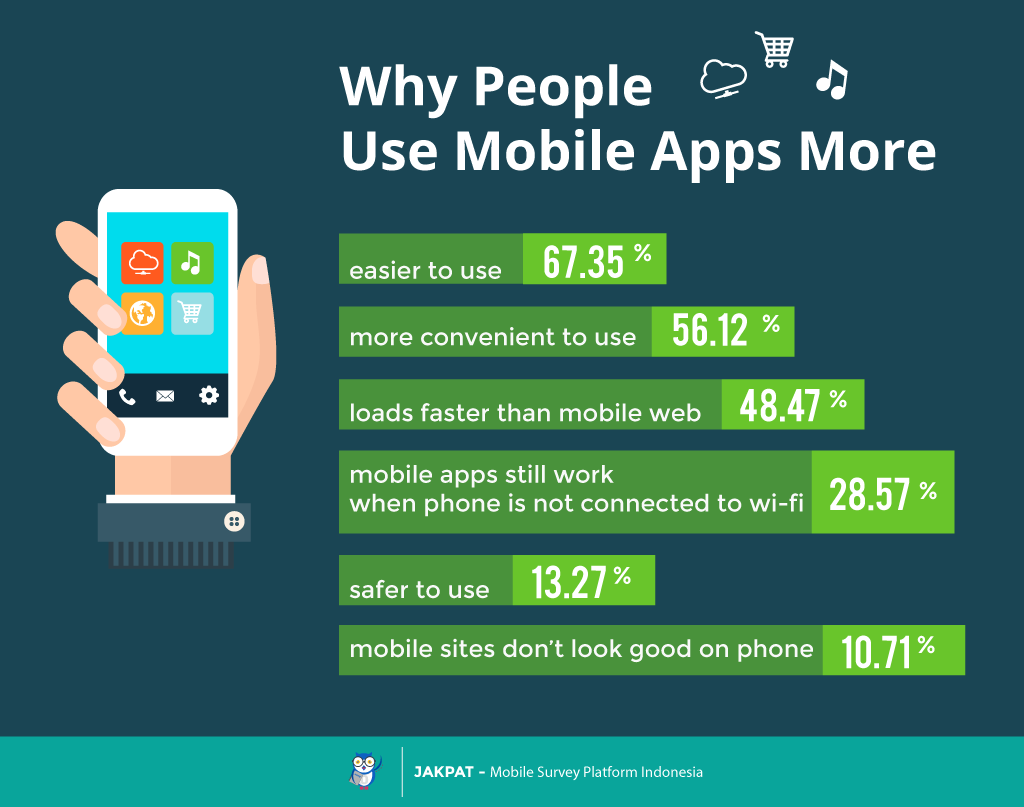 how to develop mobile app for all platforms