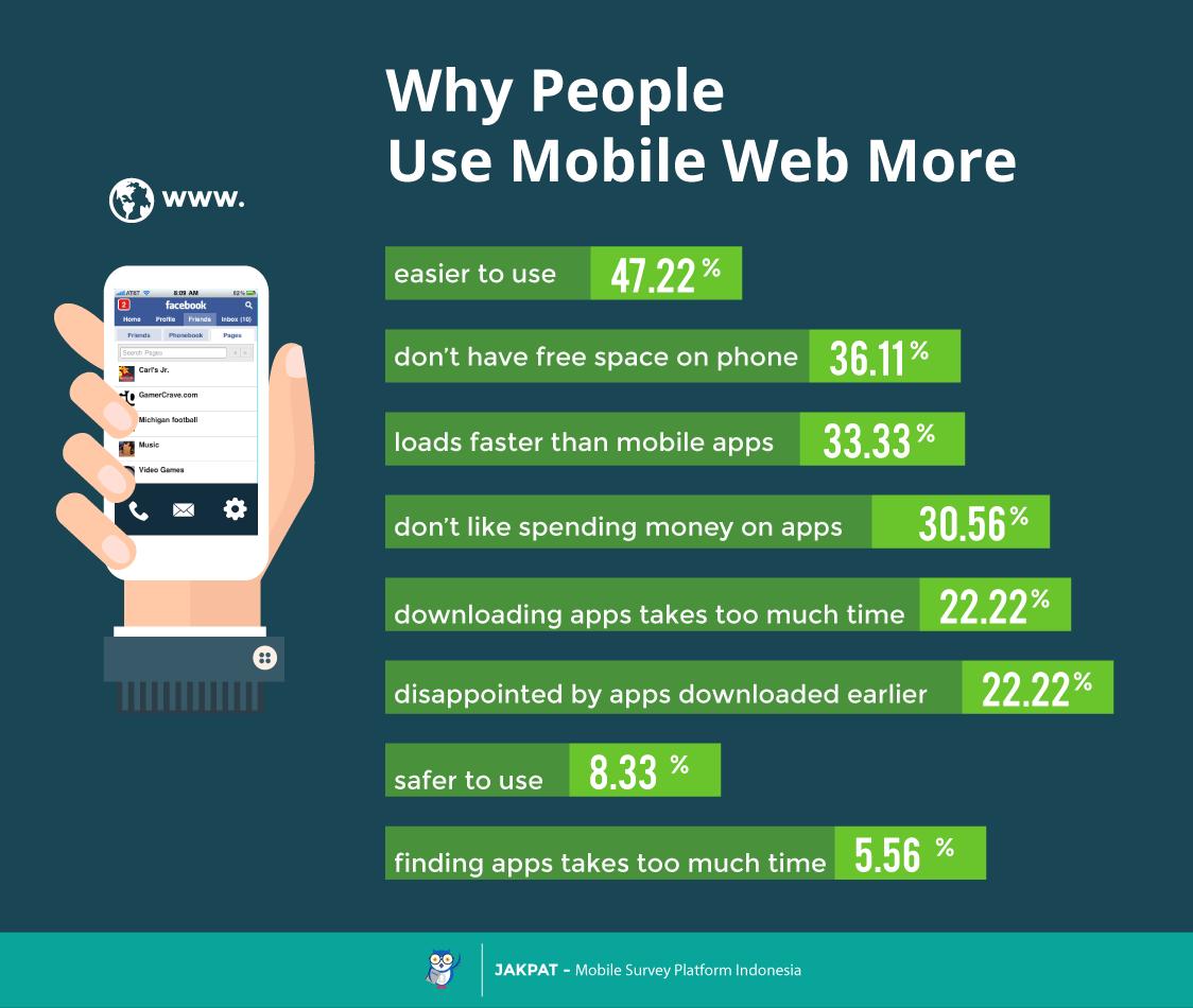 Mobile web vs mobile apps survey report jakpat for Mobel website