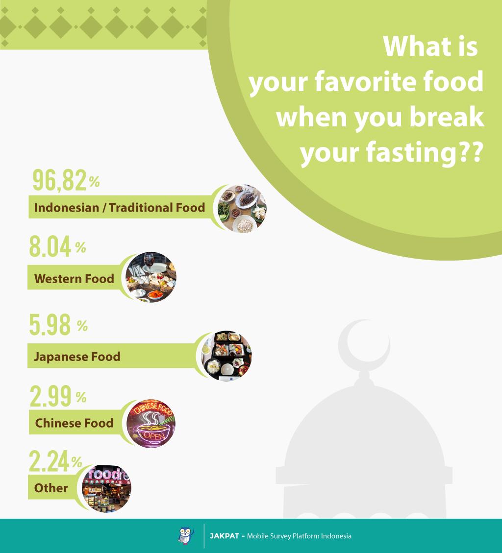food-fasting