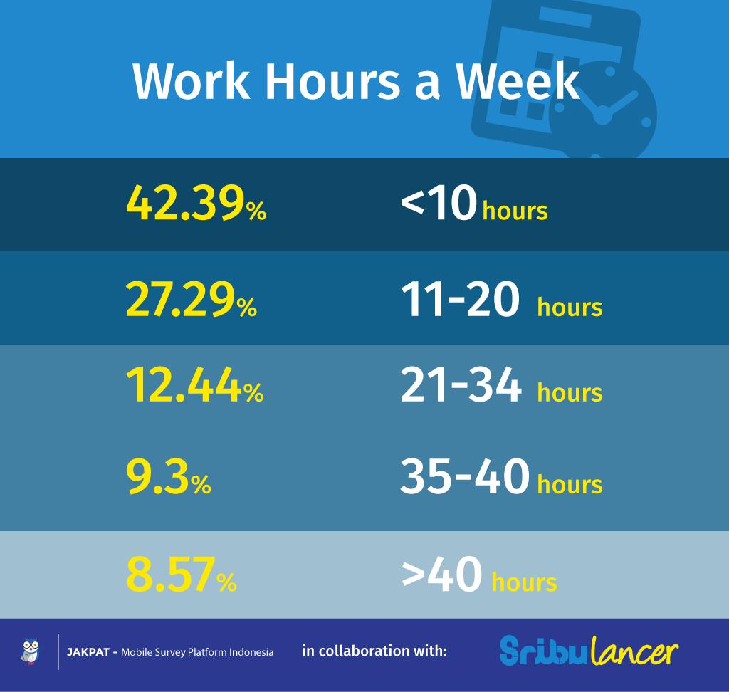Freelancer Working Hours vs Happiness - Survey Report - JAKPAT
