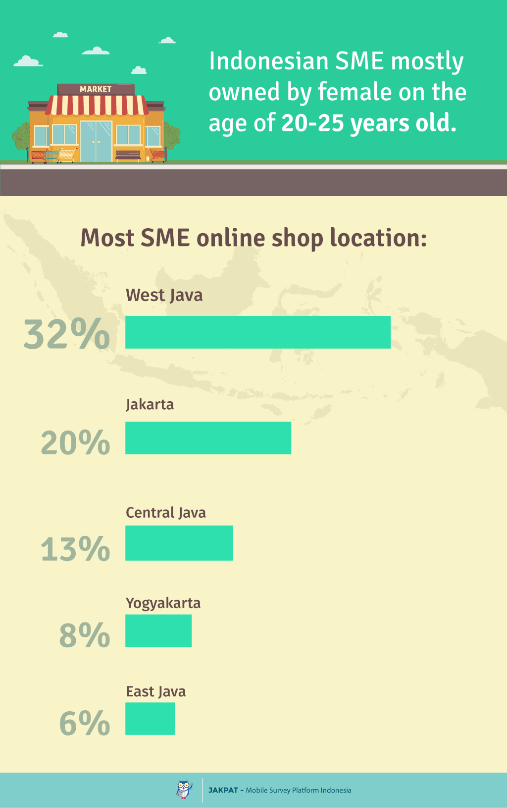 SME Readiness for Mobile - Survey Report - JAKPAT