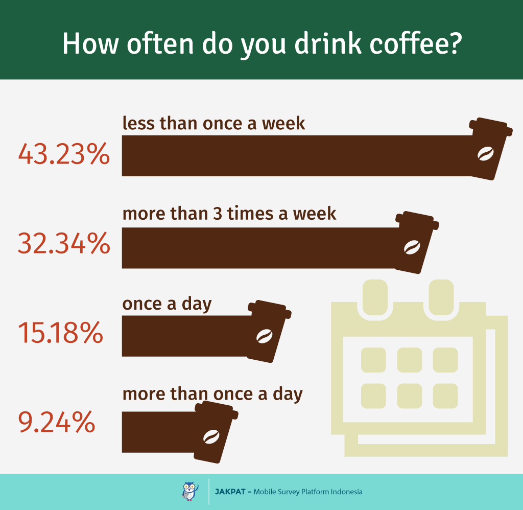When to drink coffee 5