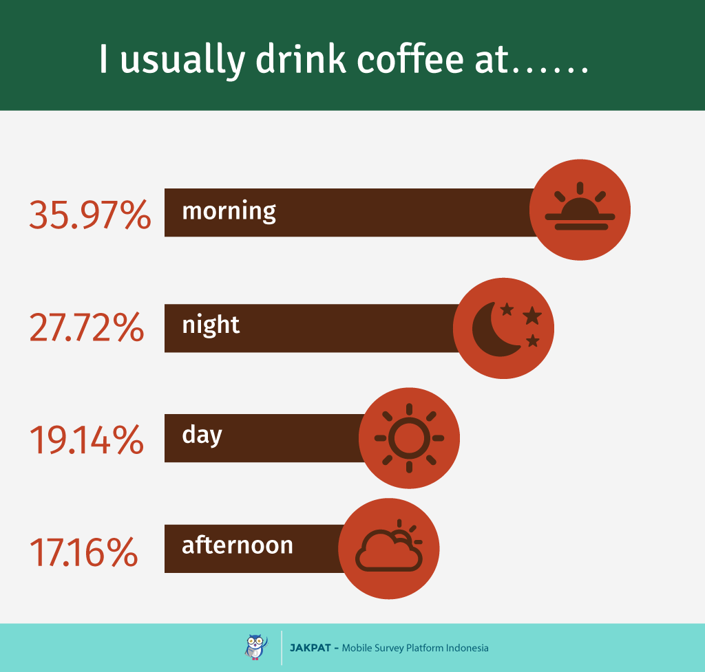 'I drink 12 to 18 cups a day': five people on their coffee-drinking habits