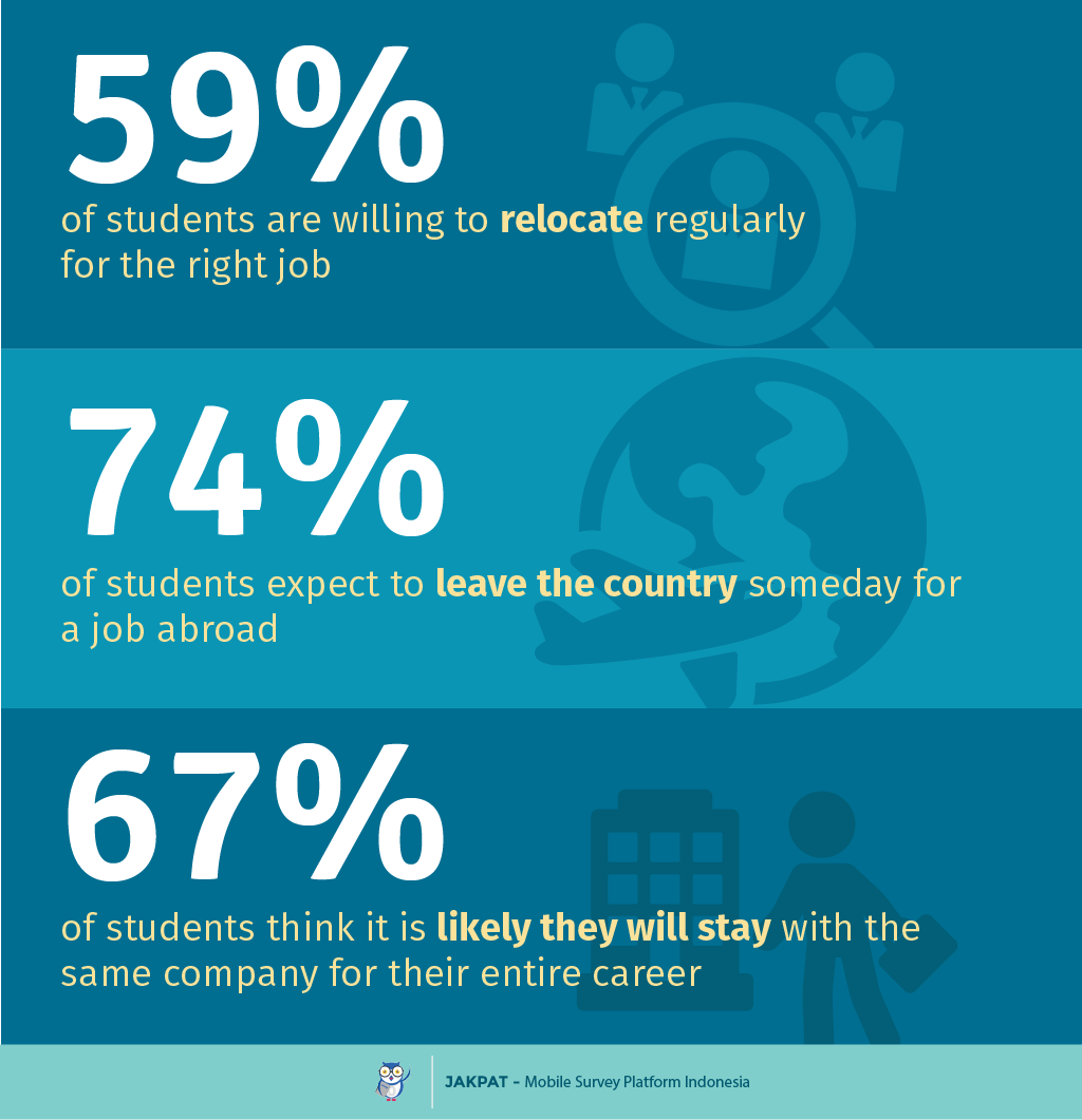 students are the future