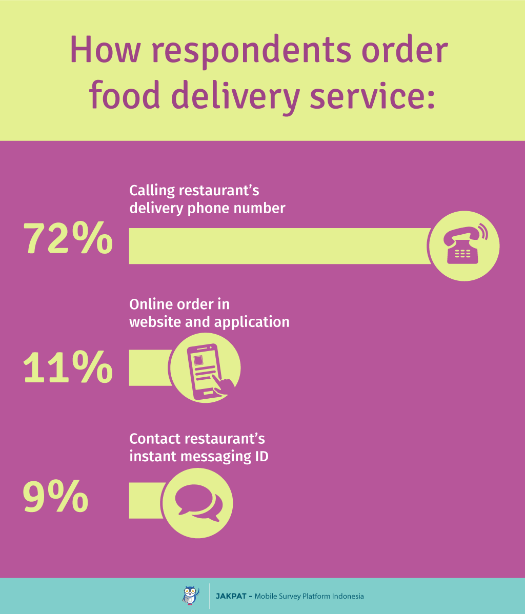 Most Reasonable Food Delivery Service