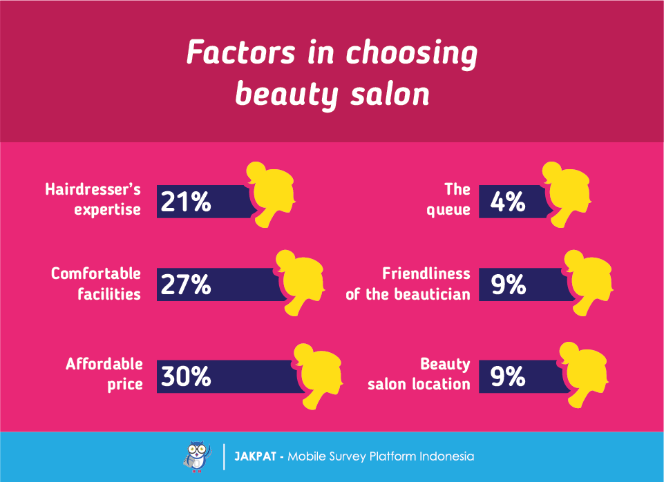 hairdresser report What are some health and safety issues for hairdressers what are some preventive measures for a hairdresser skip to main content know how to report hazards.