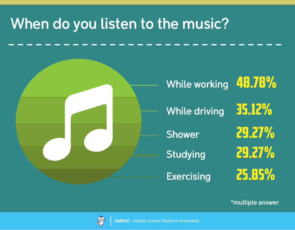 There Are A Variety Of Ways To Listen To Music, The Majority Of Respondents  Chose To Listen To Music Via Youtube.
