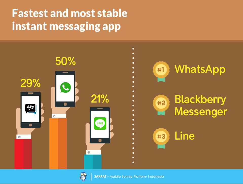 WhatsApp vs LINE vs BBM - Survey Report