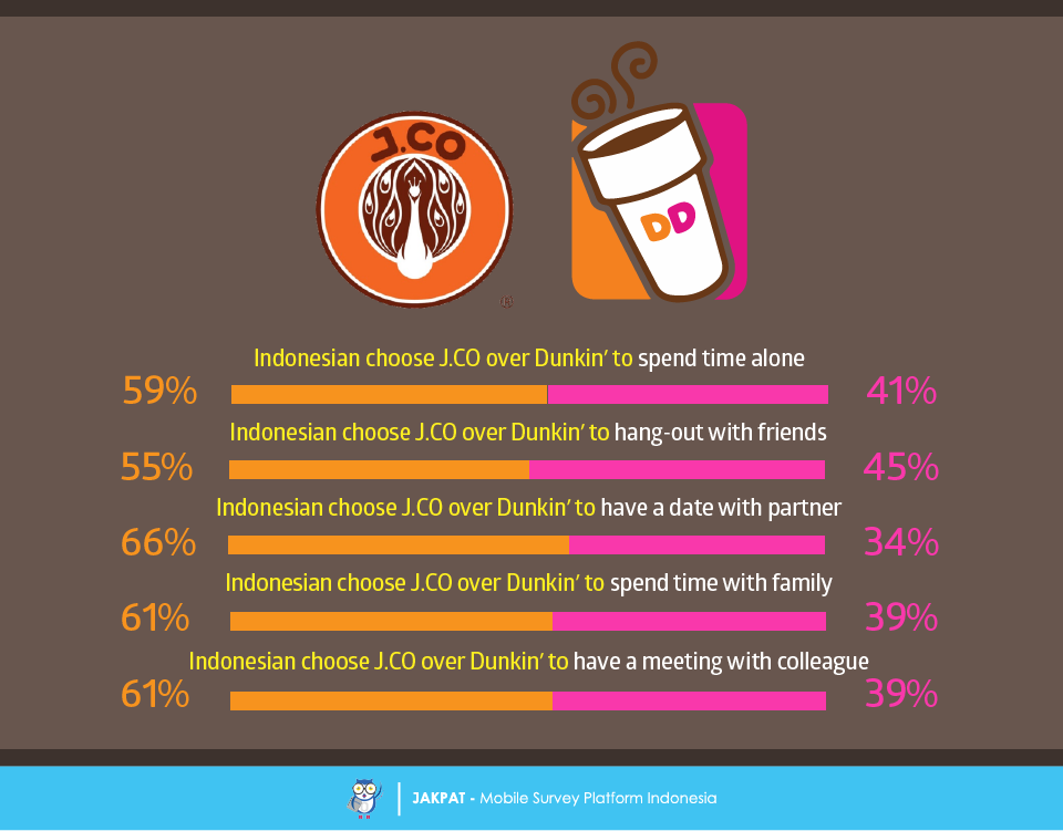 dunkin brands company overview