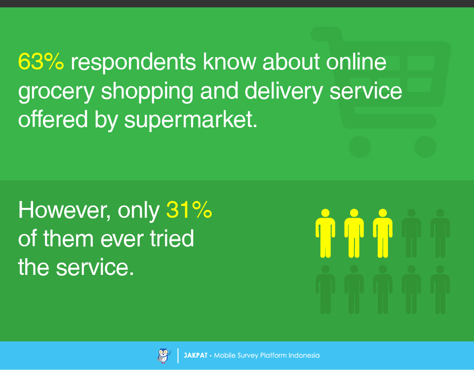 Online grocery shopping and delivery