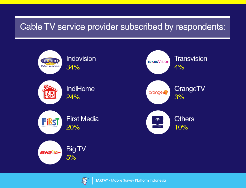 Tv Service Providers >> Cable Television Service Survey Report Jakpat