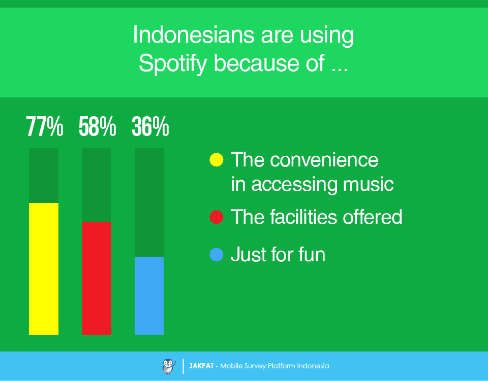 Spotify Launches in Indonesia – Survey Report - JAKPAT
