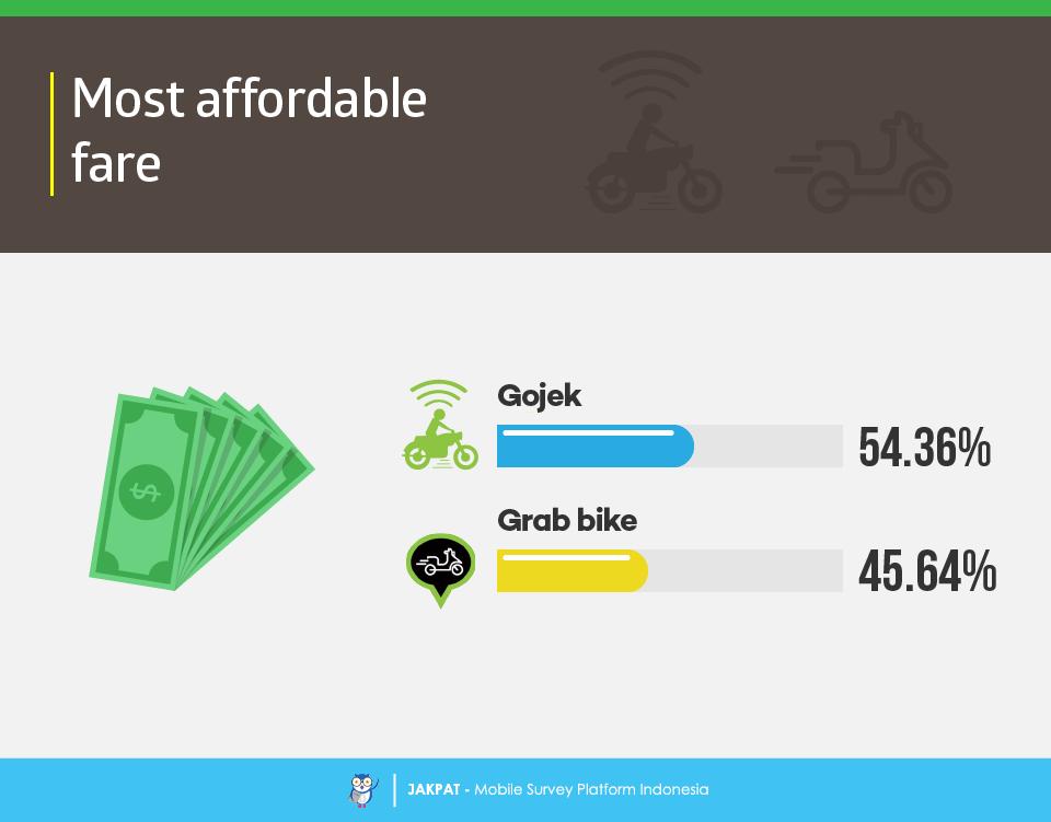 Go-Jek VS GrabBike - Survey Report - JAKPAT