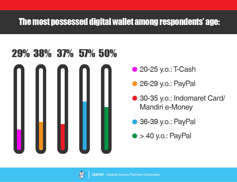 E Wallet Indonesia Png