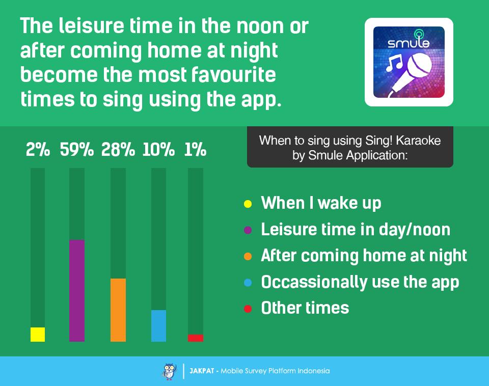 Sing! Karaoke by Smule Application - Survey Report - JAKPAT