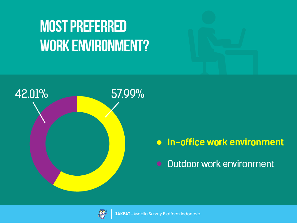 preferred work environment