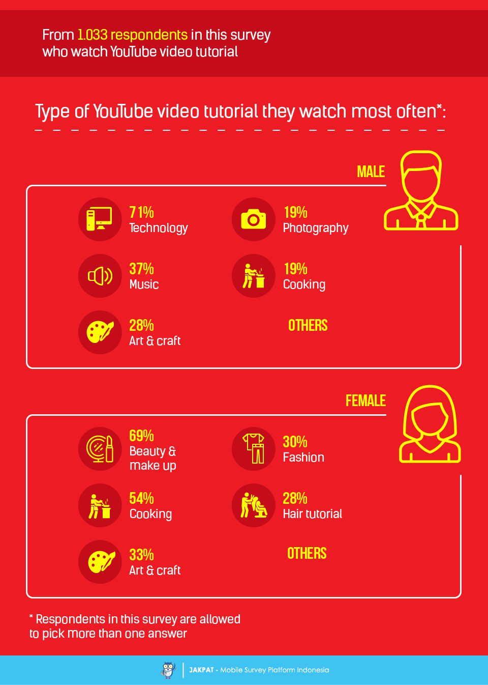 Learn From YouTube: How Do You Watch YouTube Video