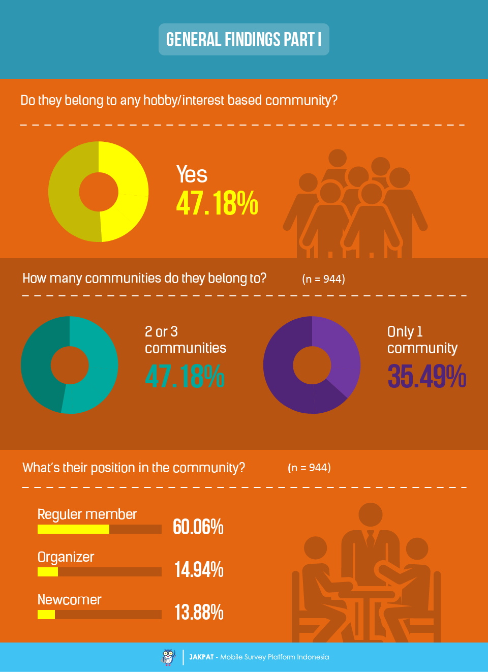 the youth assemble survey report on hobbies and interest based the second chapter is still about general findings we get from the survey there are five hobbies or interests that are most popular to be shared in the