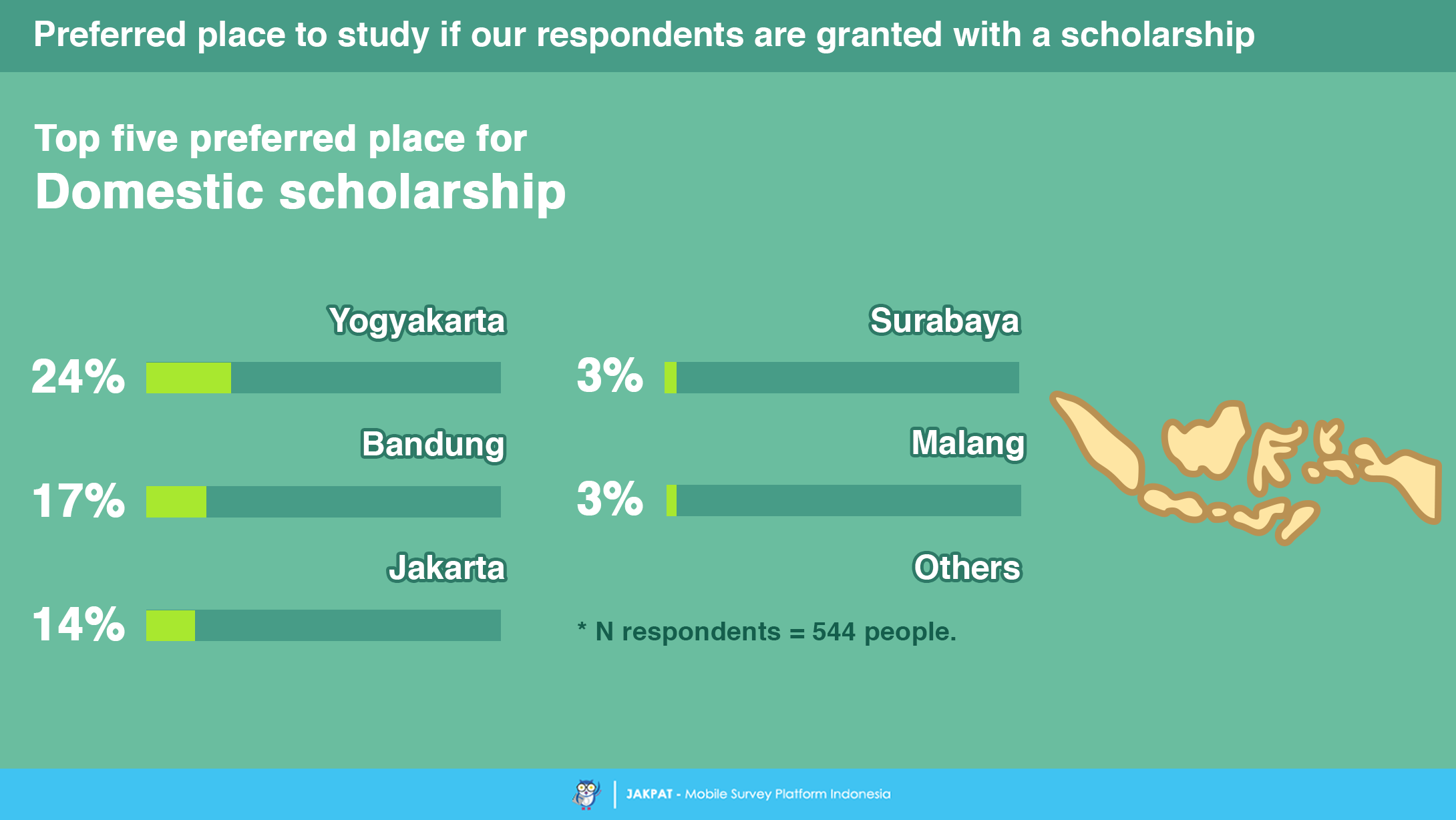 Not very well known scholarships?