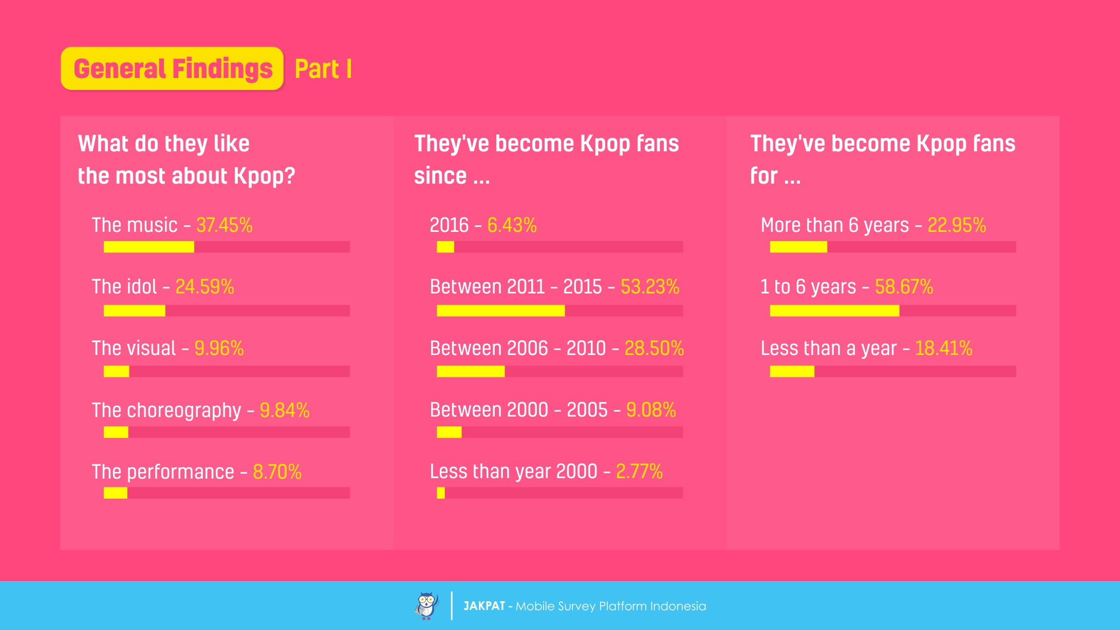 The Fandom for Idols – A Survey Report on Kpop Fans in Indonesia