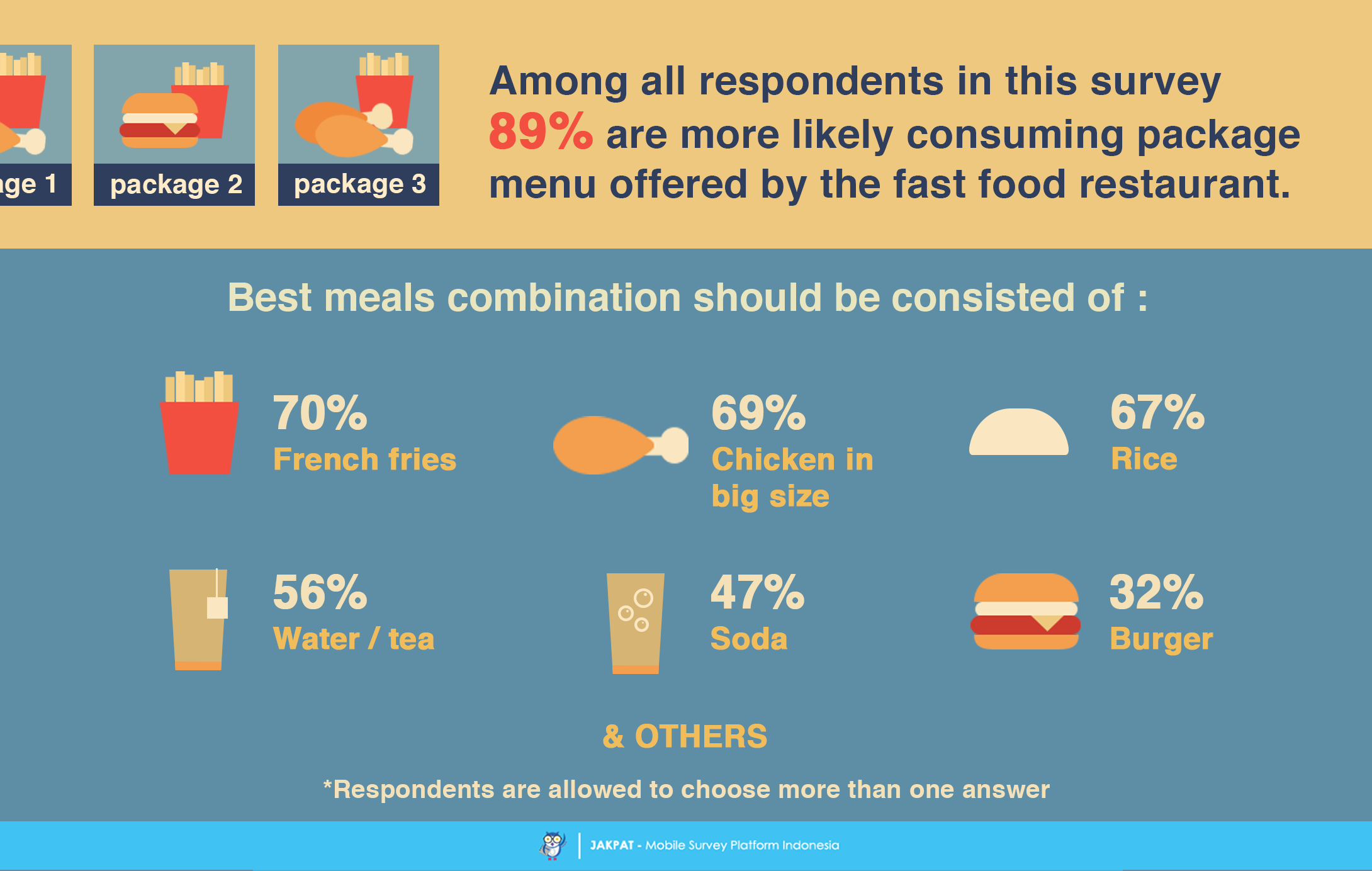 fast food survey