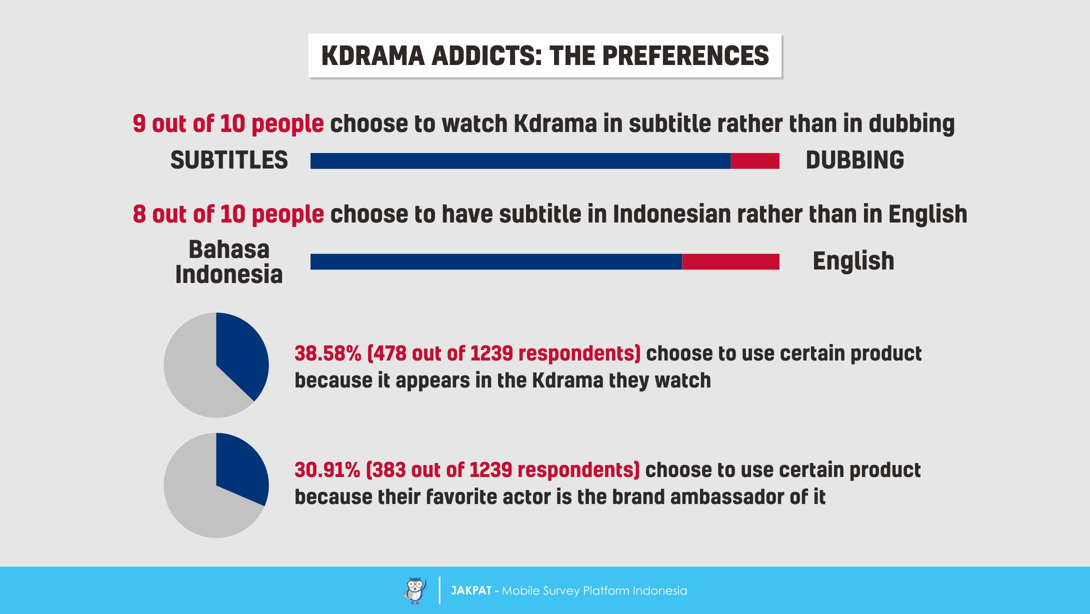 Addicted to Drama – A Survey Report on Kdrama Addicts in Indonesia