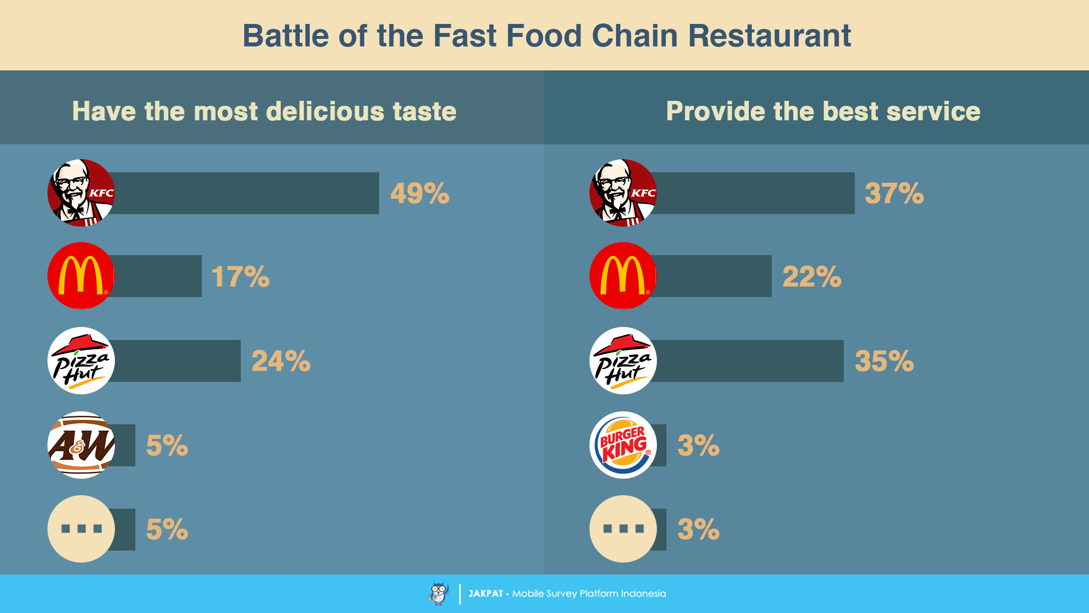 Number One Fast Food Restaurant
