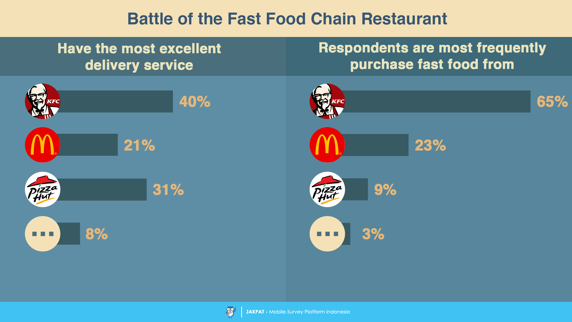 fast food report And full-service restaurants are not necessarily better than fast-food joints in fact,  ruopeng an, the report's author, found that patrons of.