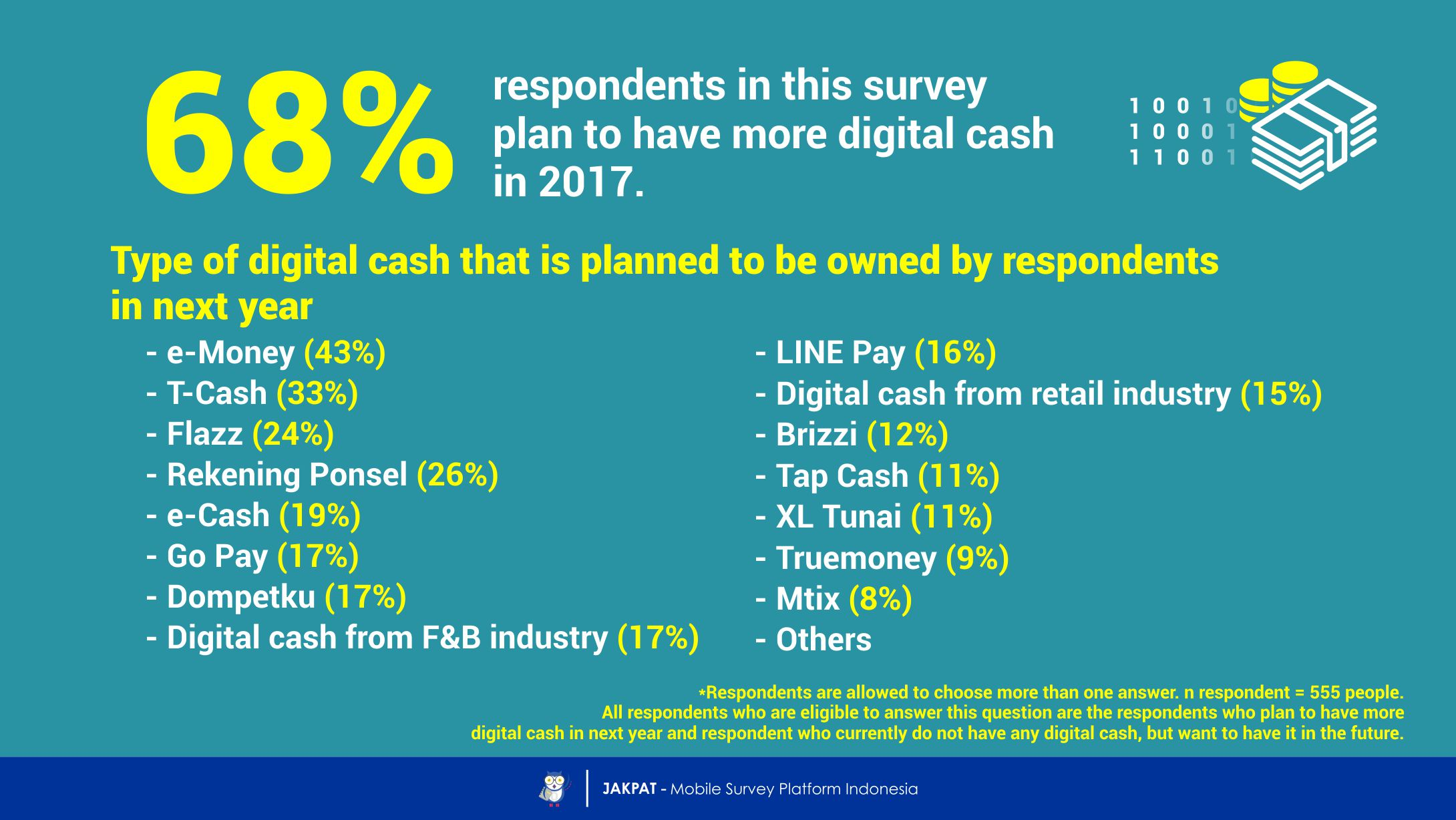 The Future of Digital Cash: Trend Prediction of Digital Cash Usage in 2017 - JAKPAT