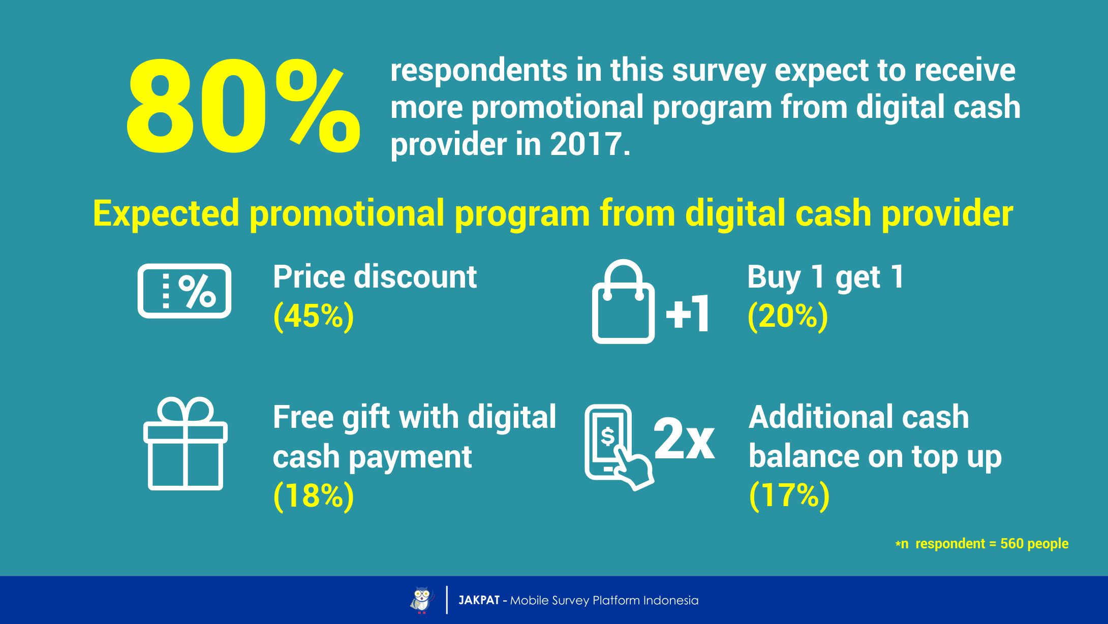 The Future of Digital Cash: Trend Prediction of Digital Cash Usage in 2017 - JAKPAT