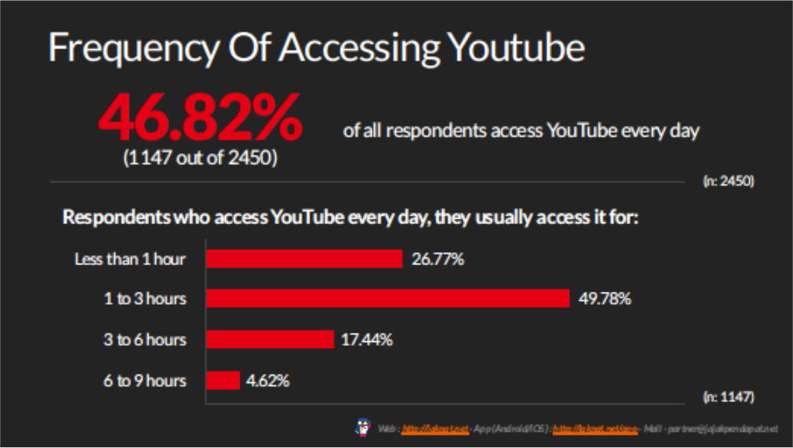 Watching The Videos Survey Report On Indonesian Youtube Usage
