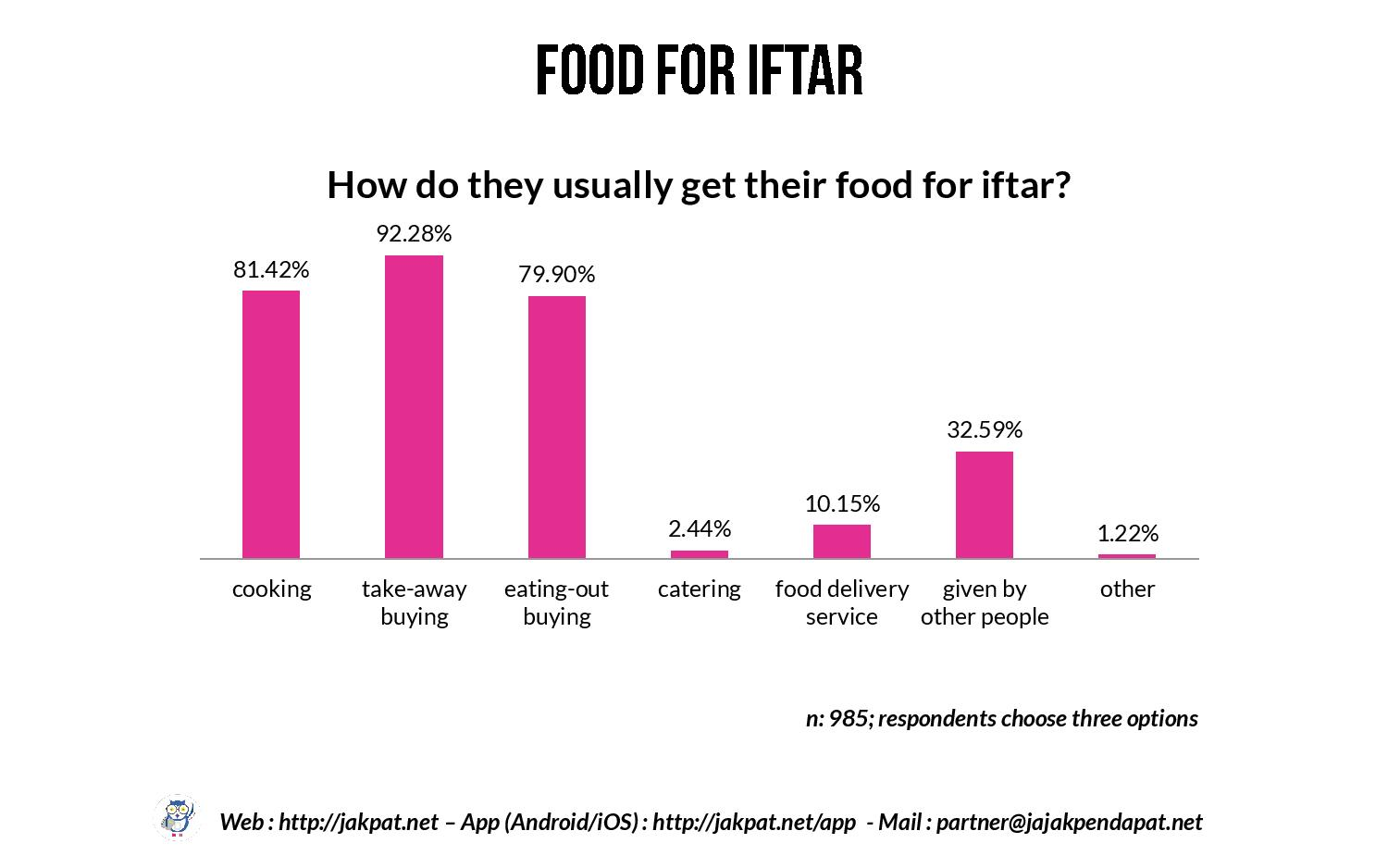Iftar Habit of College Student Respondents-page-015