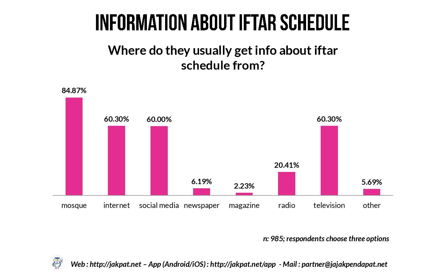 Iftar Habit of College Student Respondents-page-019
