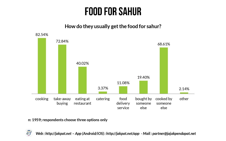 Sahur Habit of Single Respondents-page-014