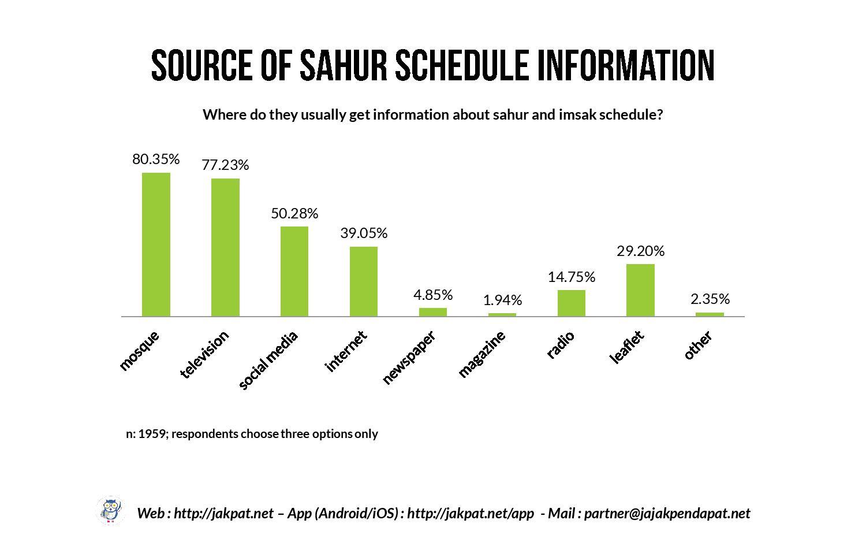 Sahur Habit of Single Respondents-page-021