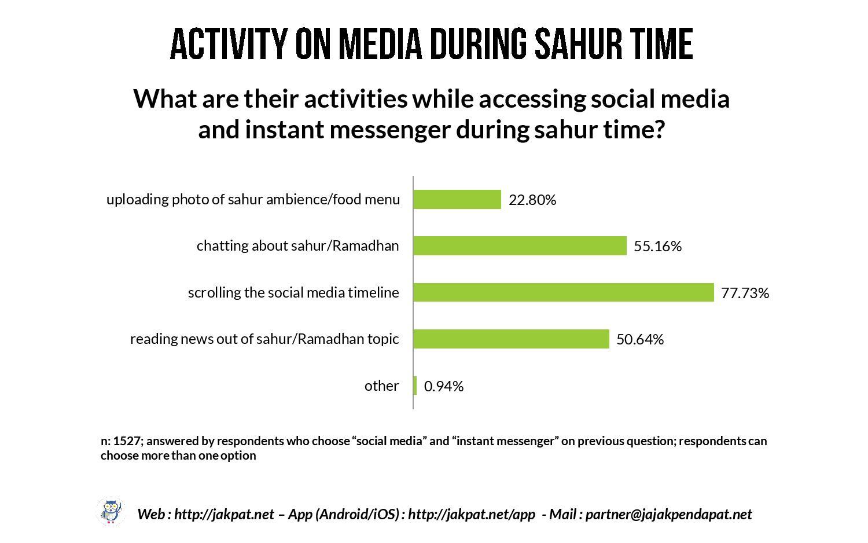 Sahur Habit of Single Respondents-page-027