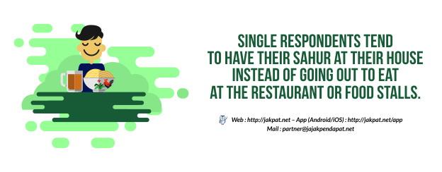 Sahur Habit of Single Respondents_624