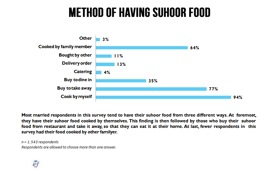 Suhoor (Sahur) Habit for Married Respondents (1)