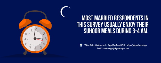 Suhoor (Sahur) Habit for Married Respondents-624
