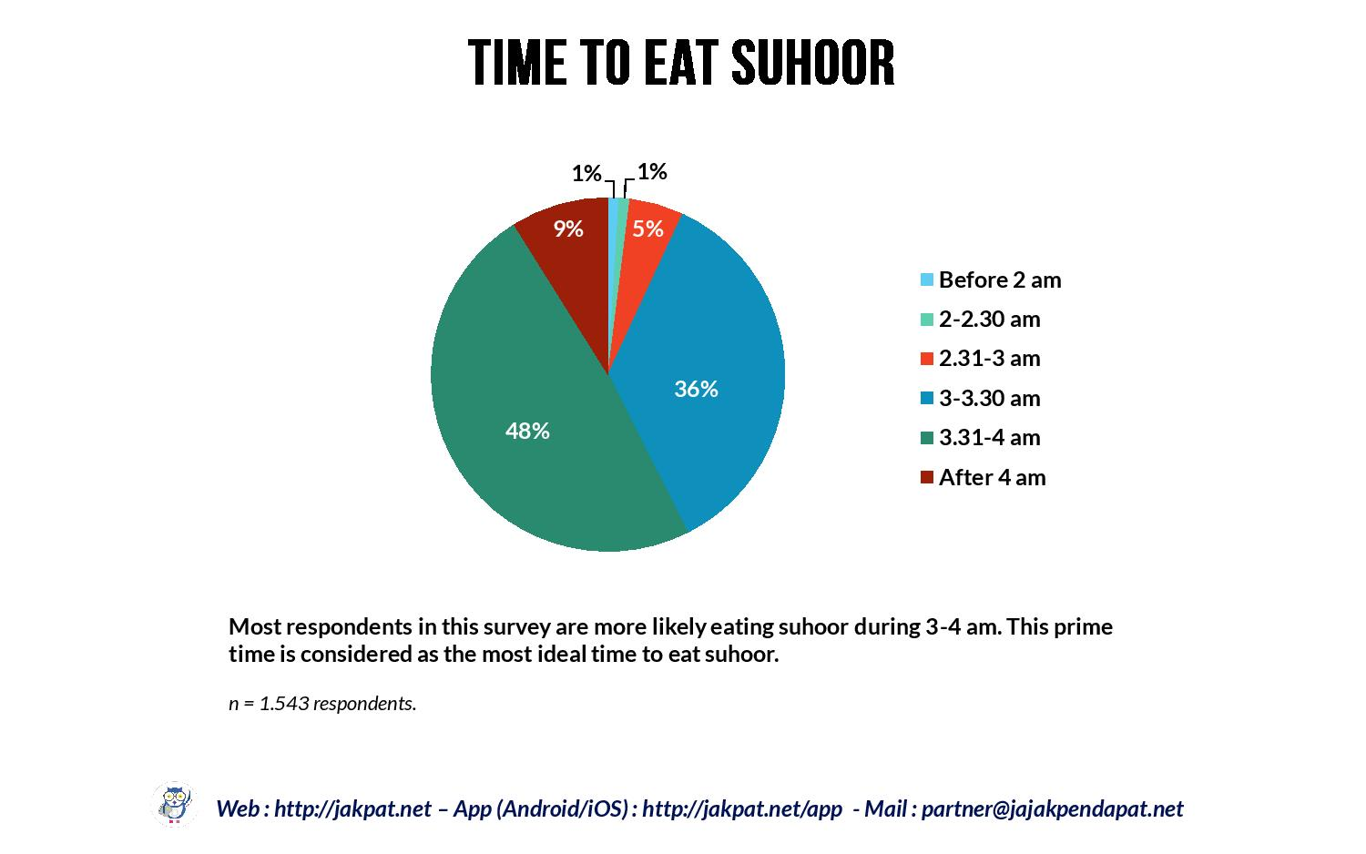Suhoor (Sahur) Habit for Married Respondents_revisi-page-008