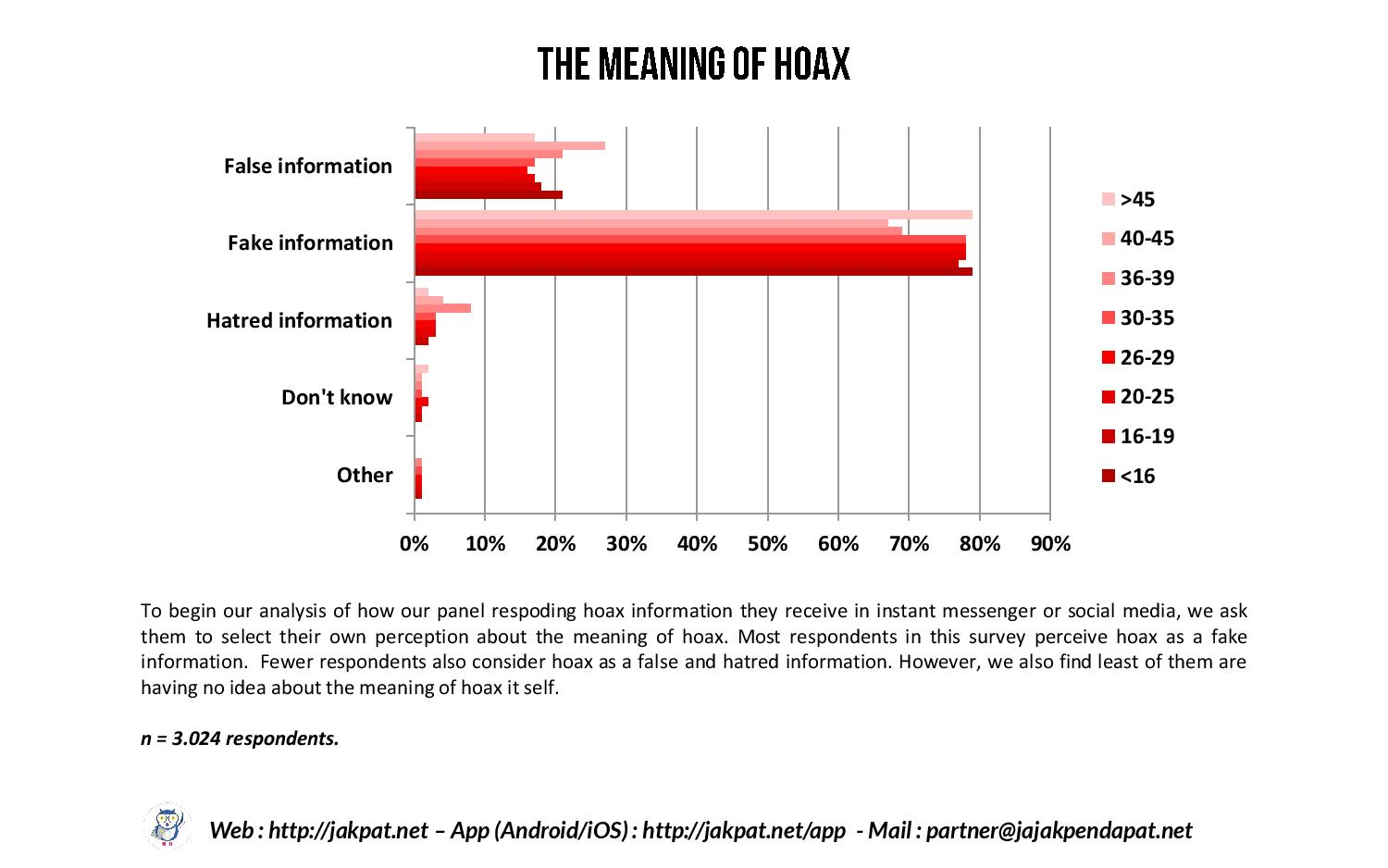 Responding Hoax Information in Social Media and IM-page-005